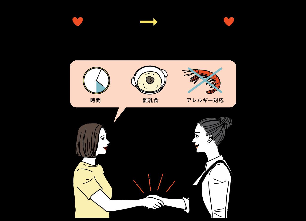 申し込み〜マッチング